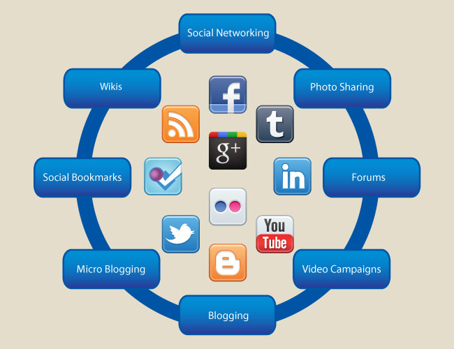 Designing a strategy in Social Media Content