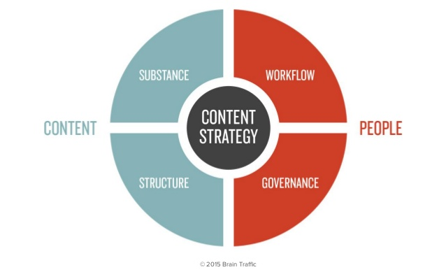 Marketers prioritize video in the content strategy