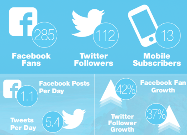 20 data and statistics that demonstrate the power and influence of social networks